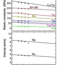 weidong sun phd center of deepsea research figure 5 temperature dependence of the six elastic constants bulk modulus ks
