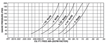 Pneumatic Cylinder Force Chart Air Consumption Of A Cylinder From Cole Parmer