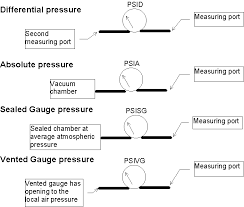 pressure transducer basics a primer four pressure conventions