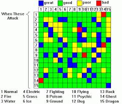 Pokemon Yellow Chart Pokemon Red Blue And Yellow Battle Chart