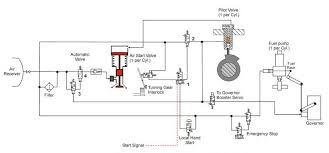 starting air system hfo power plant fig starting air system for mab b w 9l 58 64 diesel engine