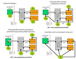 tips on shielding and grounding in industrial automation figure 32 grounding and shield several types