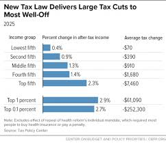 Tax Supported Safety Nets Chart Answers New Tax Law Is Fundamentally Flawed And Will Require Basic