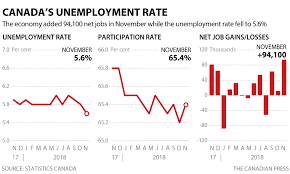 Canadas Unemployment Rate Fell To 5 6 Last Month The