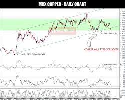 Money Making Time Part I Crude Oil Copper Cotton Tips