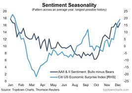 Investor Sentiment Index Chart Investor Sentiment Charts Worked Wonders In 2016