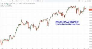 The Best Free Real Time Stock Charts For Day Traders
