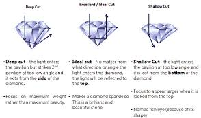 Diamond Cut Chart Ideal Diamond Cut Chart Gia Best Picture Of Chart Anyimage Org
