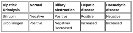 Urinalysis Result Interpretation Chart Dipstick Urinalysis Litfl Ccc Investigations