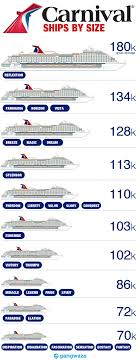 Carnival Ship Comparison Chart Carnival Ships By Size 2019 How Big Is Yours Carnival