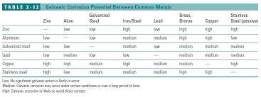 Aluminum Corrosion Resistance Chart 7 Chemical Resistance Chart Anodized Aluminum Resistance