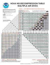 Decompression Chart Topside New Noaa Air Deco Tables