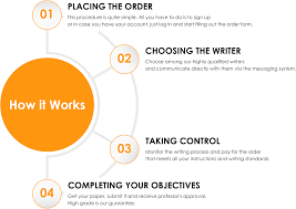 learn about how we work and help our clients writing essays how it works