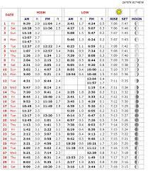 Tide Chart Avon Nc Prosvsgijoes Org