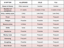 Cold Vs Allergy Symptoms Chart Is It Fall Allergies A Cold Or The Flu
