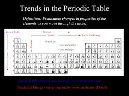 The Periodic Table. ( very ) Brief History 1869 Mendeleev* & Meyer ...