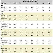 Oxygen Tank Conversion Chart Tutorial On Calculation Of 02 Tank Duration British