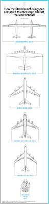Boeing Aircraft Size Chart Stratolaunch How The Worlds Biggest Aircraft Sizes Up