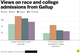 is affirmative action popular affirmative action and the screen shot 2014 04 22 at 7