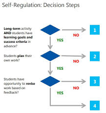 best life skills family consumer science images  6 skills students today must develop self regulation flowchart