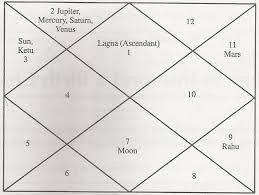 How To Interpret A Birth Chart Metaphysics Knowledge