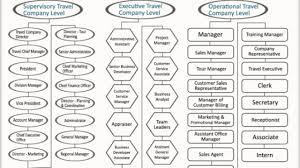 Tneb Designation Hierarchy Hierarchy In Travel Company Hierarchystructure Com