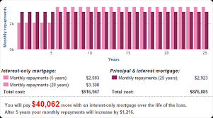 Interest Only Loan Calculation Interest Only Mortgages Asics Moneysmart
