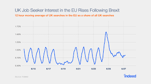 The Impact Of Brexit On Job Search In 5 Charts Indeed Blog