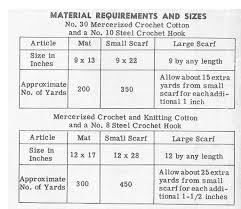Crochet Scarf Size Chart Spider Web Crocheted Runner Mat Pattern Design 802