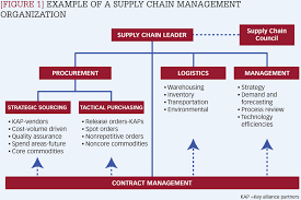 Figure 1 Example Of A Supply Chain Management Organization
