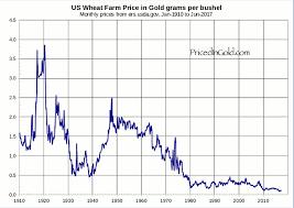 Historical Grain Charts Wheat