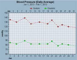 Free Blood Pressure Tracker And Chart Binfy Com