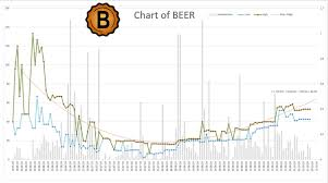 A First Chart Of The Beer Token Steemit