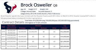 2017 Houston Texans Salary Cap How Brock Osweilers