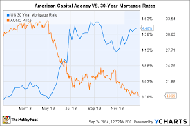 Better Dividend Stock American Capital Agency Corp Vs