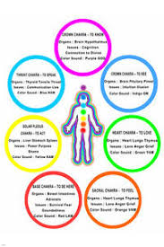 Details About Chakra Chart Poster Colors Meanings Body Parts 24x36 Bright Top Quality