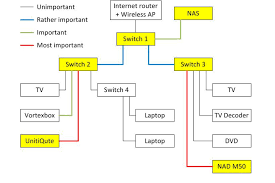 increasing the sound quality of your music by switching from cat rene van es s network diagram