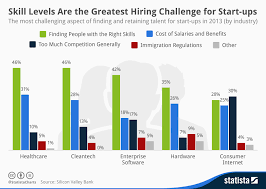Skill Chart Chart Skill Levels Are The Greatest Hiring Challenge For