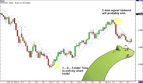 How To Use Parabolic Sar In Forex Babypips Com