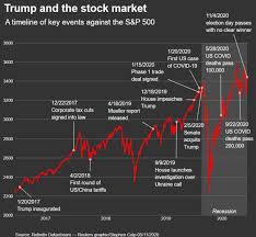 1024 x 512 jpeg 544 кб. Graphics Reuters Com Usa Stocks Xlbvgwyzmvq Tru