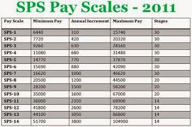 Bps Salary Chart Sps Special Pay Scales Detailed Salary Chart In Pakistan