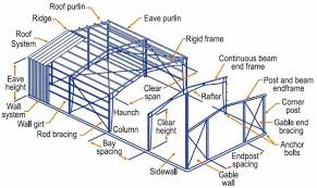 Metal Framing Diagram Wall Metal Framing Diagram Nongzico