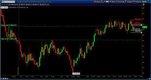 Crude Oil Prices Trade Sideways A Fibonacci Review See It