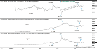 Gold Silver Correlation Chart Gold To Silver Ratio Turning Lower The Market Oracle