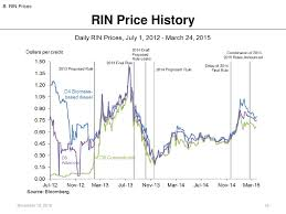 Rin Prices 2018 Chart Rin Pricing The Market For Renewable Fuel And The Rfs