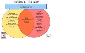 Girl Venn Diagram Venn Diagram Of Our Fears Edward Tulane Project