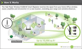 amped wireless high power wireless n 600mw smart repeater sr10000 product overview
