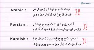Arabic Letters And Sounds Chart How To Write And Pronounce Arabic Alphabet The Glossika Blog