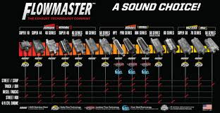 Flowmaster Loudness Chart Flowmaster Sound Guide 9 Most Popular Models Compared