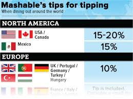 Image result for tipping in america